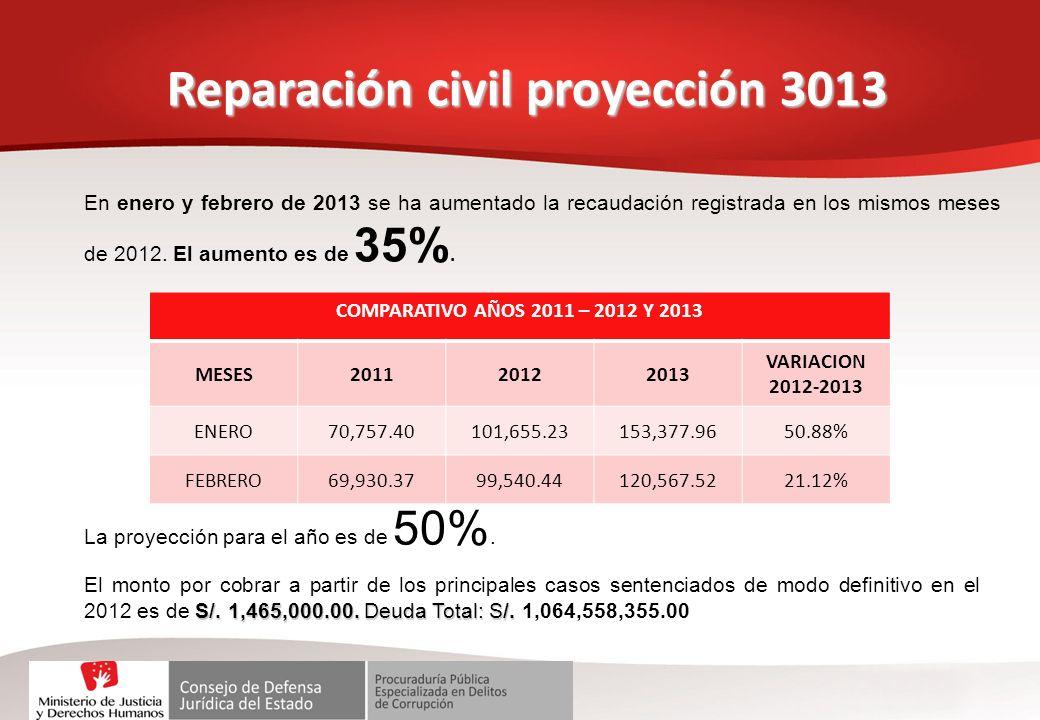 Reparación civil proyección 3013 En enero y febrero de 2013 se ha aumentado la recaudación registrada en los mismos meses de 2012. El aumento es de 35