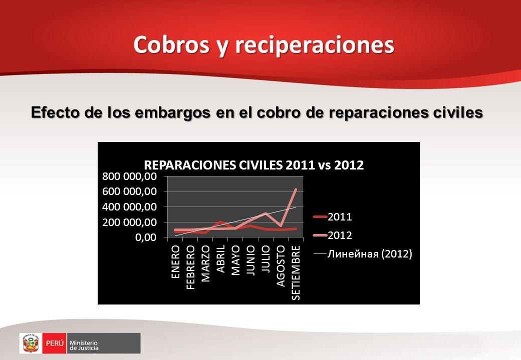 Cobros y reciperaciones Efecto de los embargos en el cobro de reparaciones civiles