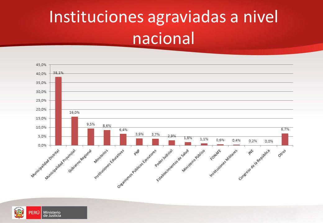 Instituciones agraviadas a nivel nacional