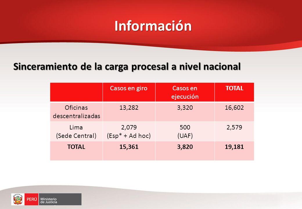 Información Casos en giroCasos en ejecución TOTAL Oficinas descentralizadas 13,2823,32016,602 Lima (Sede Central) 2,079 (Esp* + Ad hoc) 500 (UAF) 2,57