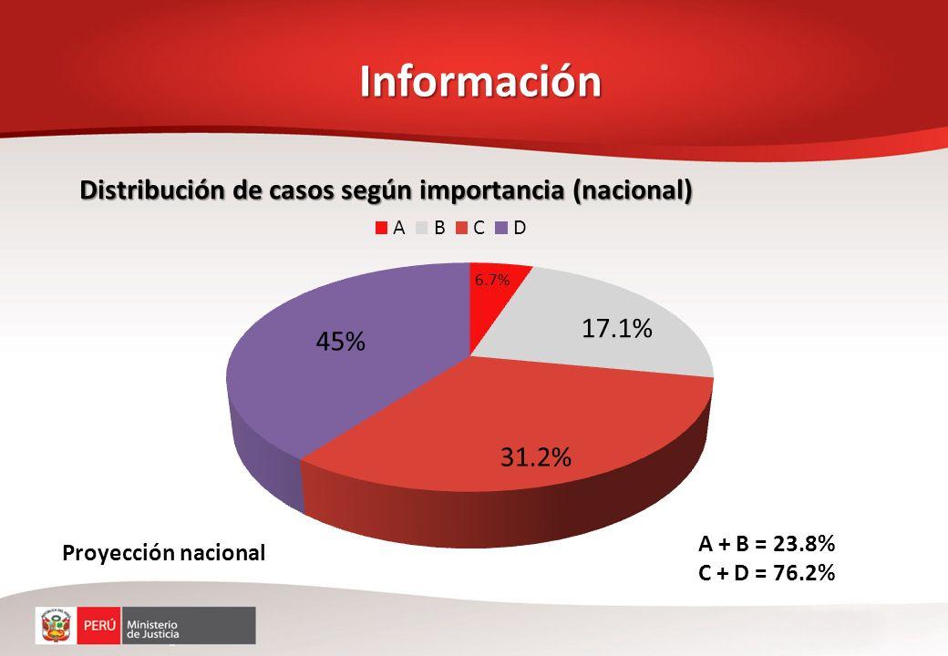 Cobros y recuperación DEUDA PENDIENTE DE COBRO POR REPARACIONES CIVILES PROCURADURÍAS REPARACION CIVIL IMPUESTA REPARACION CIVIL COBRADA DEUDA PENDIENTE DE COBRO % EX - AD HOC 1,064,235,18212,481,7371,051,753,44598.78% ESPECIALIZADA 14,055,9481,049,28513,006,6641.22% TOTALES 1,078,291,13013,531,0221,064,760,108100.00% Sinceramiento de deudas totales y pendientes de pago