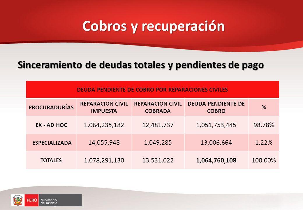 Repatriación de dinero ilícito Cobros y recuperación PERIODODINERO REPATRIADO EN US$ 2001 – 2006171,210,587 2006 - 201113,925,782 2011 - 2012183,815 TOTALUS$ 185,240,184