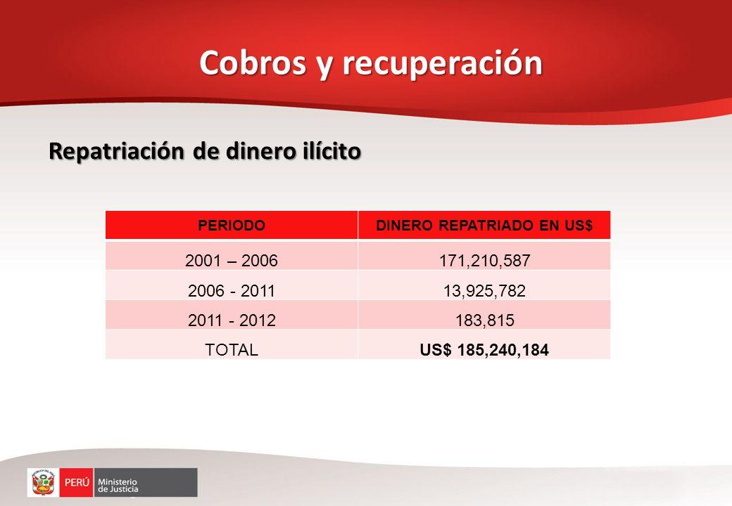 Repatriación de dinero ilícito Cobros y recuperación PERIODODINERO REPATRIADO EN US$ 2001 – 2006171,210,587 2006 - 201113,925,782 2011 - 2012183,815 T