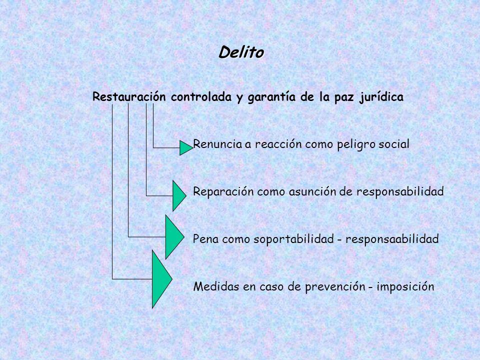 Delito Restauración controlada y garantía de la paz jurídica Renuncia a reacción como peligro social Reparación como asunción de responsabilidad Pena como soportabilidad- responsaabilidad Medidas en caso de prevención - imposición