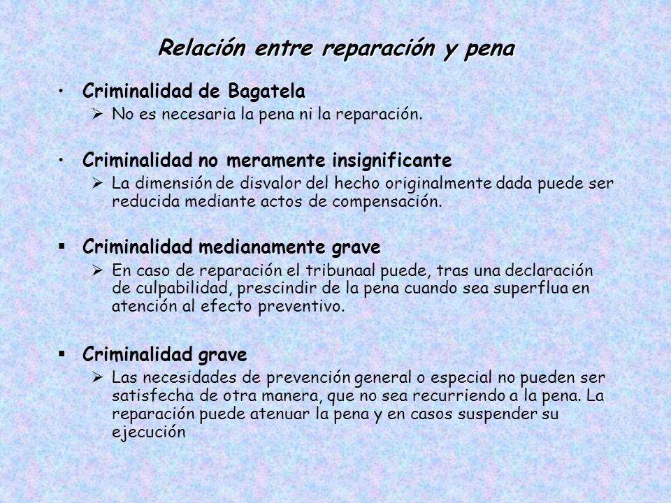Relación entre reparación y pena Criminalidad de Bagatela No es necesaria la pena ni la reparación.