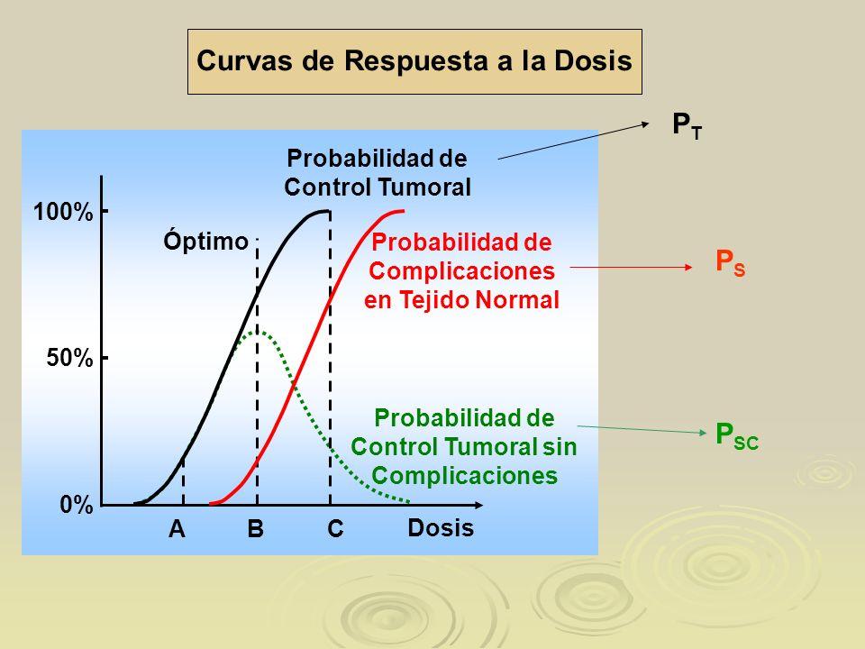 Curvas de Respuesta a la Dosis Dosis ACB 100% 50% 0% Óptimo Probabilidad de Complicaciones en Tejido Normal Probabilidad de Control Tumoral Probabilid
