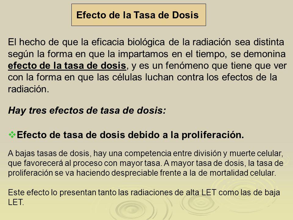 Efecto de la Tasa de Dosis El hecho de que la eficacia biológica de la radiación sea distinta según la forma en que la impartamos en el tiempo, se dem