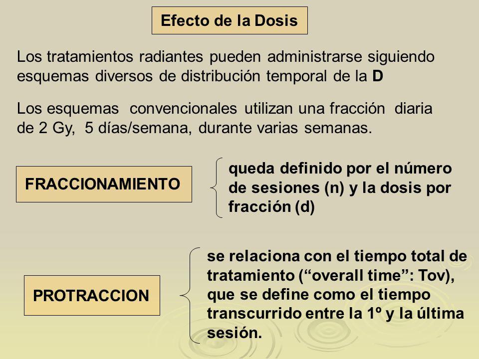 Efecto de la Dosis Los tratamientos radiantes pueden administrarse siguiendo esquemas diversos de distribución temporal de la D Los esquemas convencio