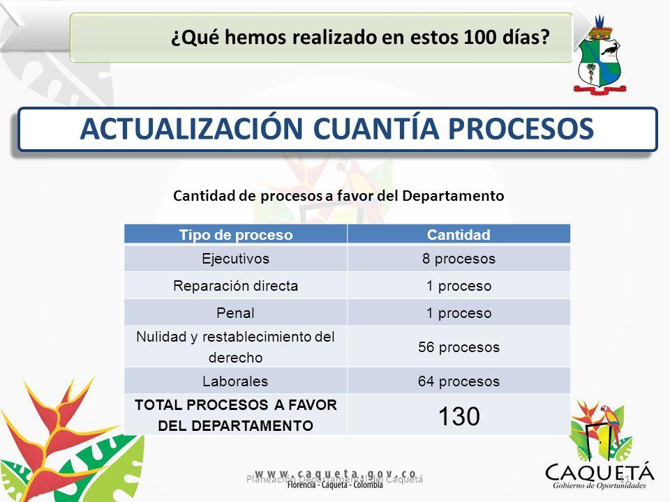 11Planeación Departamental del Caquetá ¿Qué hemos realizado en estos 100 días.
