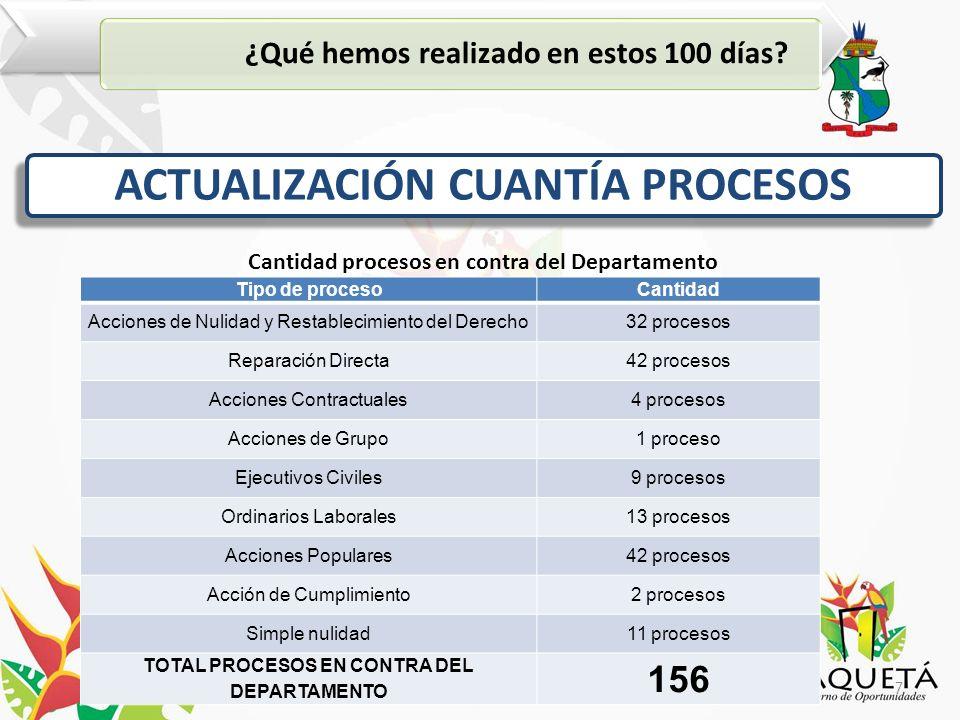 7Planeación Departamental del Caquetá ¿Qué hemos realizado en estos 100 días.
