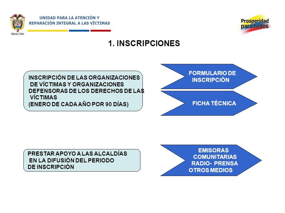 1. INSCRIPCIONES INSCRIPCIÓN DE LAS ORGANIZACIONES DE VÍCTIMAS Y ORGANIZACIONES DEFENSORAS DE LOS DERECHOS DE LAS VÍCTIMAS (ENERO DE CADA AÑO POR 90 D