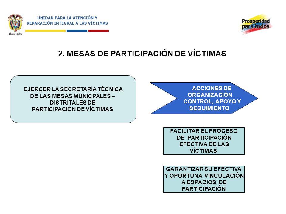 2. MESAS DE PARTICIPACIÓN DE VÍCTIMAS EJERCER LA SECRETARÍA TÉCNICA DE LAS MESAS MUNICPALES – DISTRITALES DE PARTICIPACIÓN DE VÍCTIMAS ACCIONES DE ORG