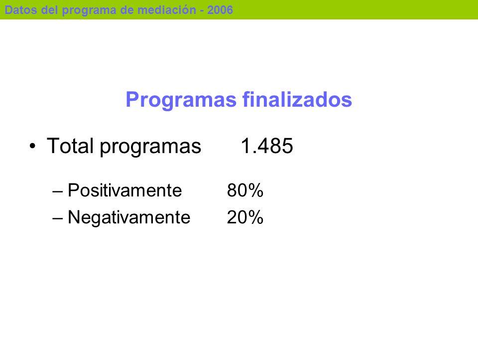 Programas finalizados Total programas1.485 –Positivamente 80% –Negativamente 20% Datos del programa de mediación - 2006
