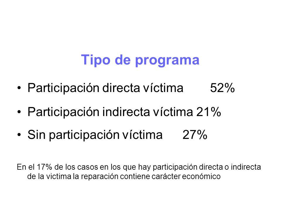 Tipo de programa Participación directa víctima52% Participación indirecta víctima21% Sin participación víctima27% En el 17% de los casos en los que hay participación directa o indirecta de la victima la reparación contiene carácter económico