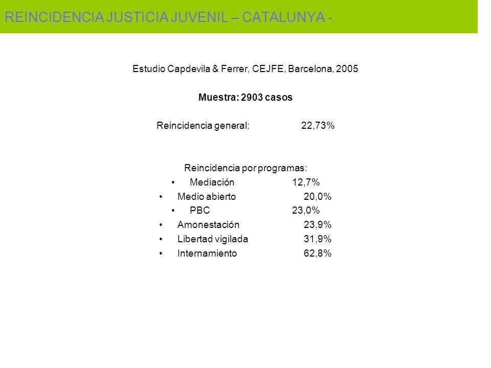 REINCIDENCIA JUSTICIA JUVENIL – CATALUNYA - Estudio Capdevila & Ferrer, CEJFE, Barcelona, 2005 Muestra: 2903 casos Reincidencia general:22,73% Reincidencia por programas: Mediación12,7% Medio abierto20,0% PBC23,0% Amonestación23,9% Libertad vigilada31,9% Internamiento62,8%