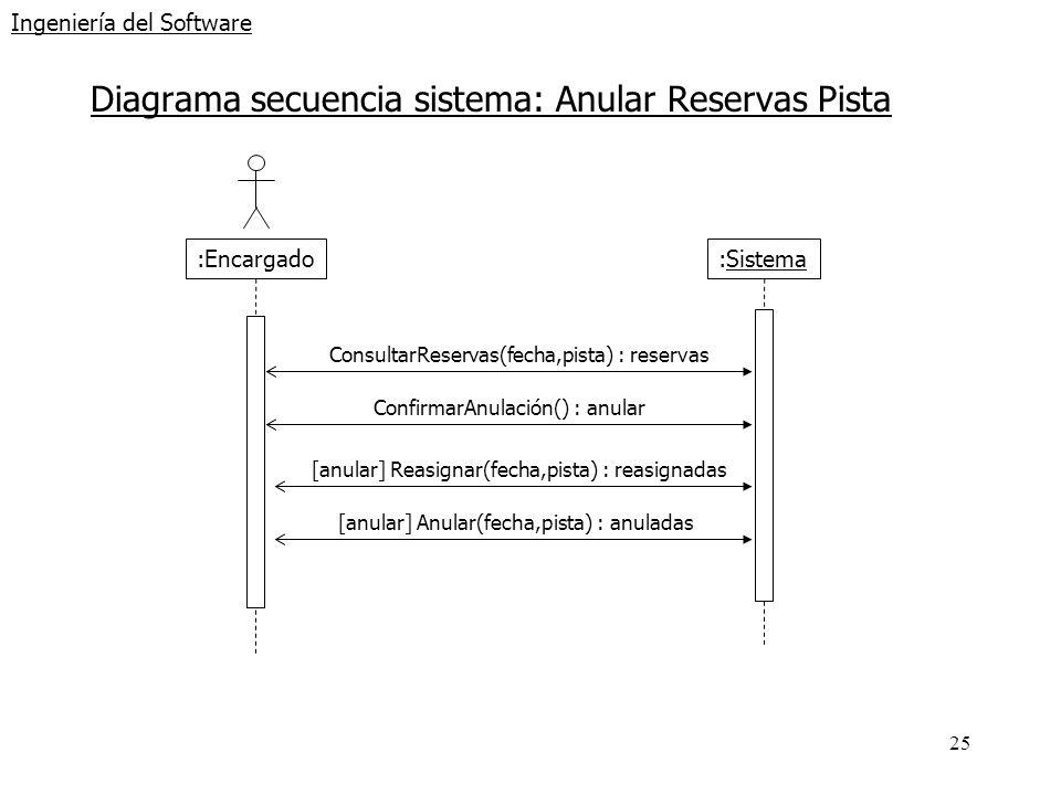 25 Ingeniería del Software Diagrama secuencia sistema: Anular Reservas Pista :Encargado :Sistema ConsultarReservas(fecha,pista) : reservas ConfirmarAn