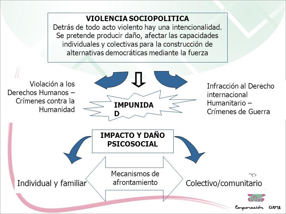 Infracción al Derecho internacional Humanitario – Crímenes de Guerra Violación a los Derechos Humanos – Crímenes contra la Humanidad IMPACTO Y DAÑO PS