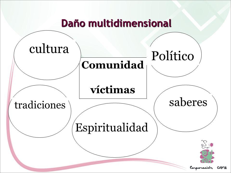 Comunidad víctimas cultura Político tradiciones saberes Espiritualidad Daño multidimensional