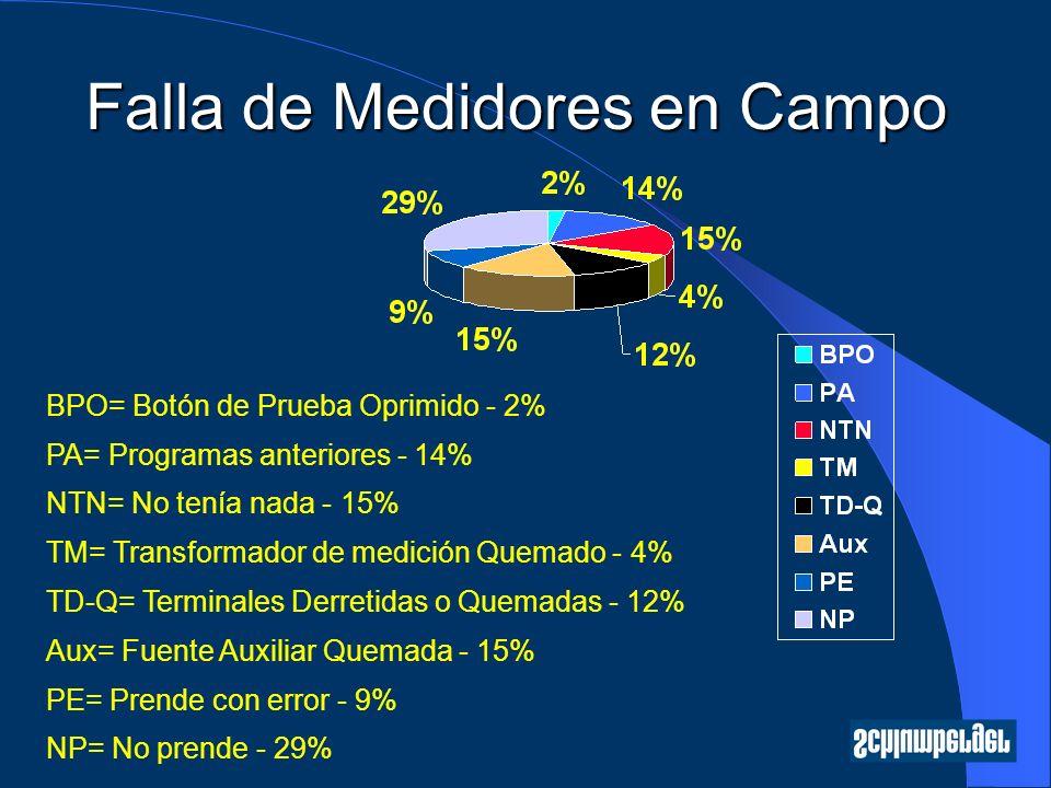 Falla de Medidores en Campo BPO= Botón de Prueba Oprimido - 2% PA= Programas anteriores - 14% NTN= No tenía nada - 15% TM= Transformador de medición Quemado - 4% TD-Q= Terminales Derretidas o Quemadas - 12% Aux= Fuente Auxiliar Quemada - 15% PE= Prende con error - 9% NP= No prende - 29%