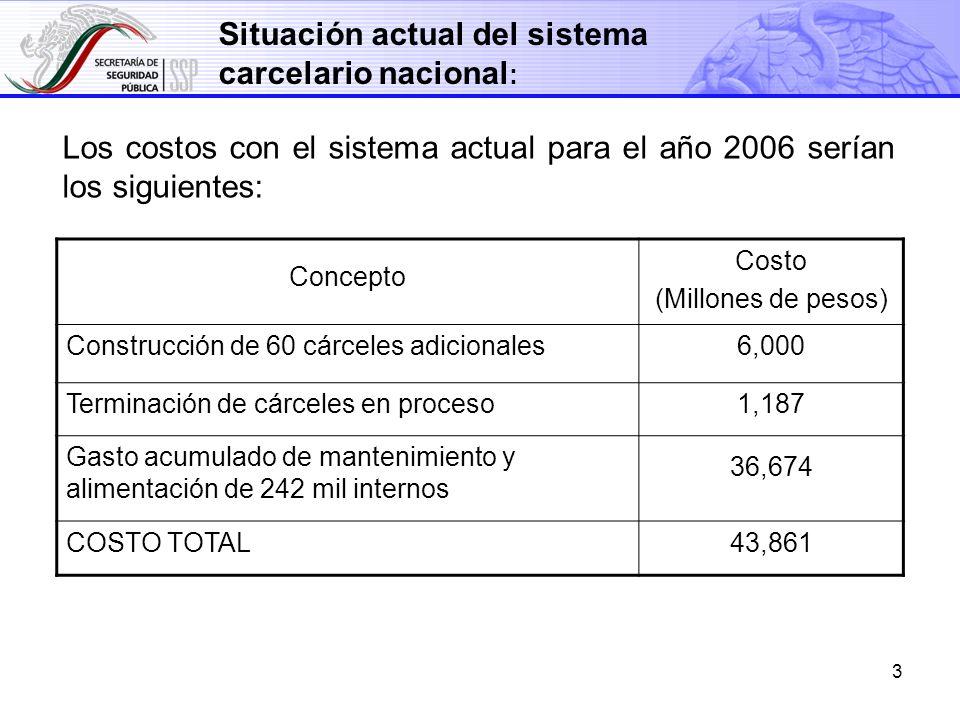 3 Los costos con el sistema actual para el año 2006 serían los siguientes: Situación actual del sistema carcelario nacional : Concepto Costo (Millones