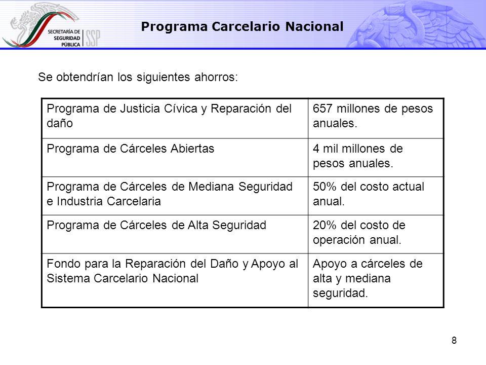 8 Se obtendrían los siguientes ahorros: Programa Carcelario Nacional Programa de Justicia Cívica y Reparación del daño 657 millones de pesos anuales.