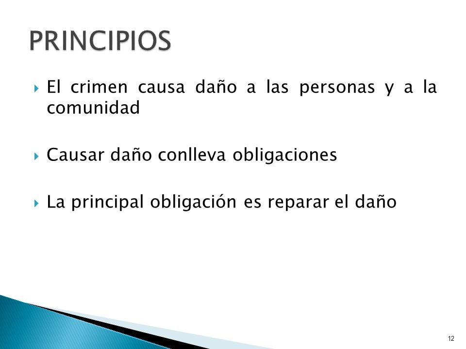 El crimen causa daño a las personas y a la comunidad Causar daño conlleva obligaciones La principal obligación es reparar el daño 12