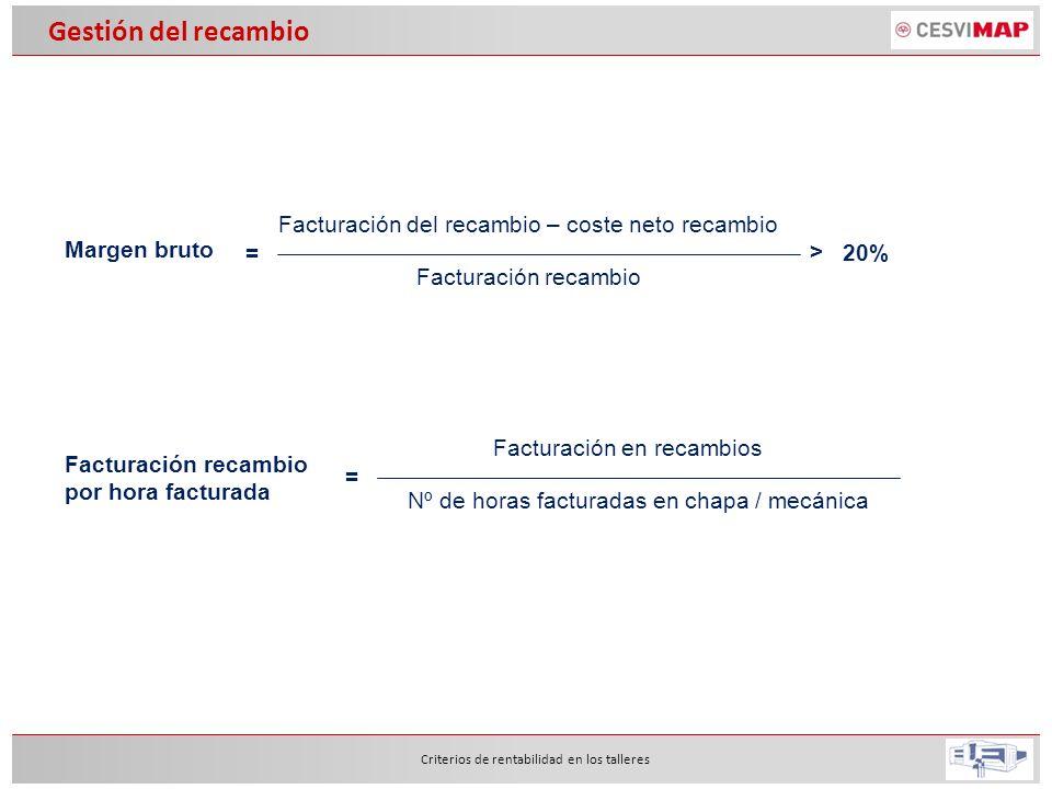 Criterios de rentabilidad en los talleres Gestión del recambio Margen bruto Facturación del recambio – coste neto recambio = > 20% Facturación recambi