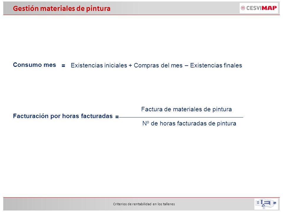Criterios de rentabilidad en los talleres Gestión materiales de pintura Consumo mes Existencias iniciales + Compras del mes – Existencias finales = Fa