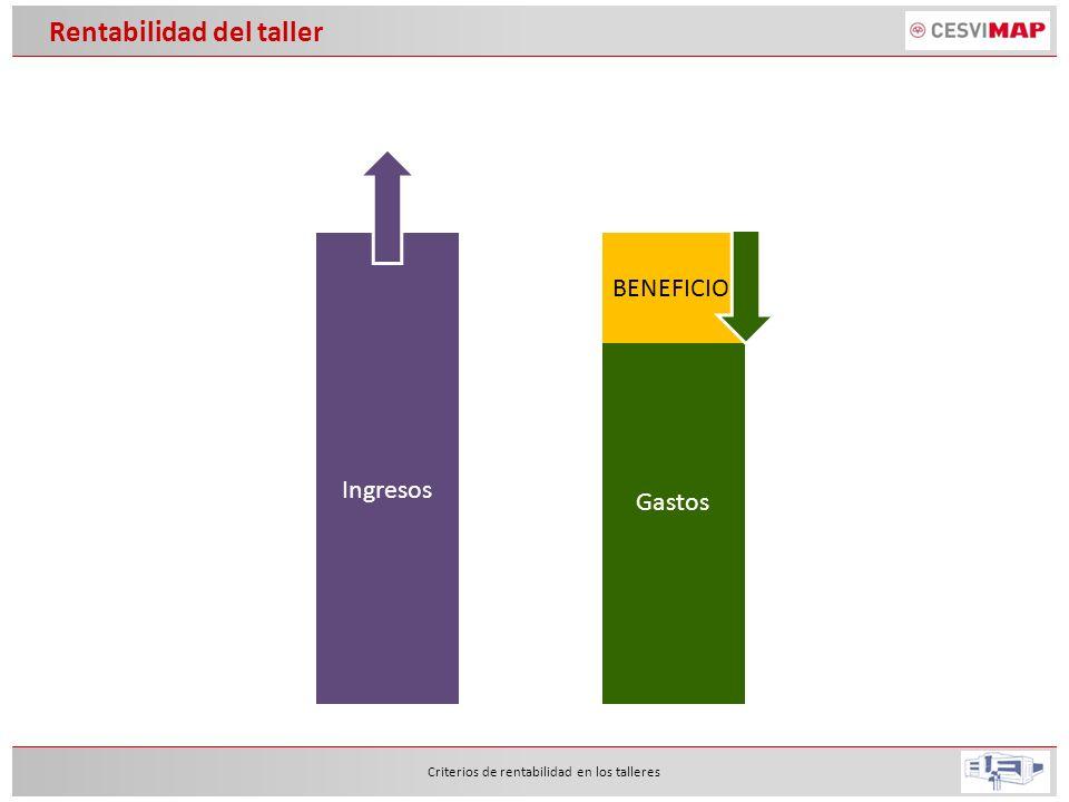 Rentabilidad del taller Criterios de rentabilidad en los talleres Gastos Gastos de personal Gastos de producción Gastos de local Gastos generales Ingresos Recambios + Materiales de pintura X Precio Rec.