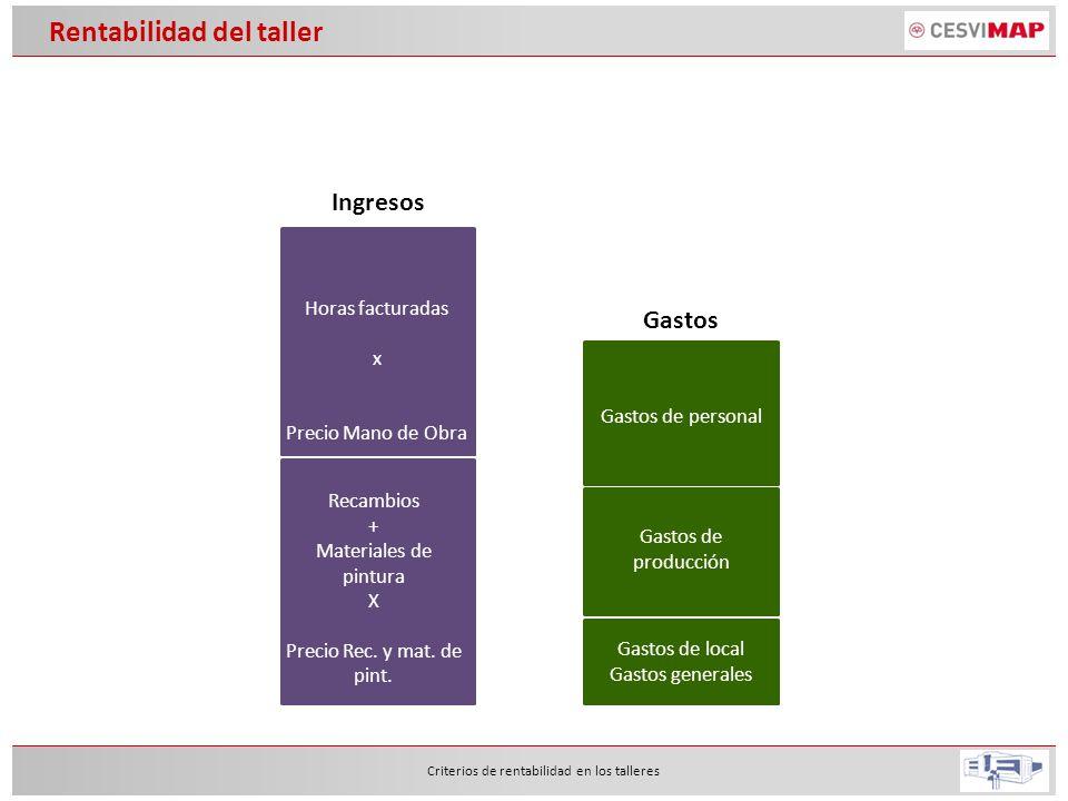 Rentabilidad del taller Criterios de rentabilidad en los talleres Gastos Gastos de personal Gastos de producción Gastos de local Gastos generales Ingr