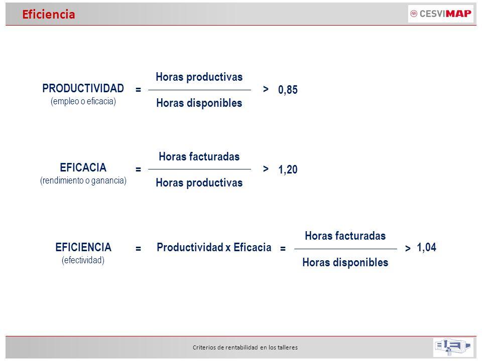 Eficiencia Criterios de rentabilidad en los talleres PRODUCTIVIDAD (empleo o eficacia) Horas productivas Horas disponibles = > 0,85 EFICACIA (rendimie