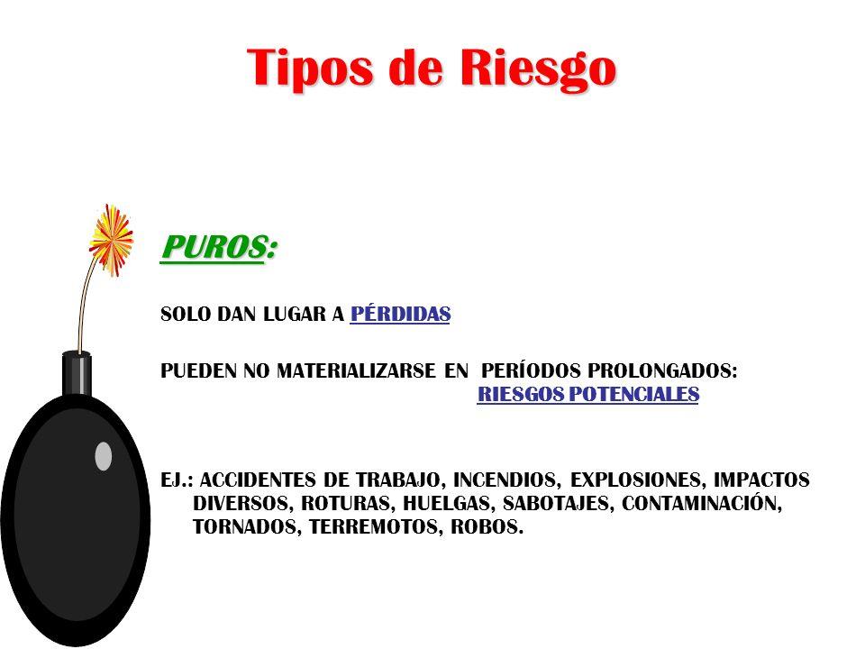 Tipos de Riesgo ESPECULATIVOS: PUEDEN DAR LUGAR A PÉRDIDAS O GANANCIAS ESTOS RIESGOS SIEMPRE SE MATERIALIZAN EJ.: LEGALES, INVERSIONES, COMERCIALES, SELECCIÓN DE PERSONAL DIRECTIVO, POLÍTICA SALARIAL, ACCIÓN DE PUBLICIDAD.