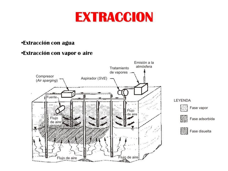 EXTRACCION Extracción con agua Extracción con vapor o aire