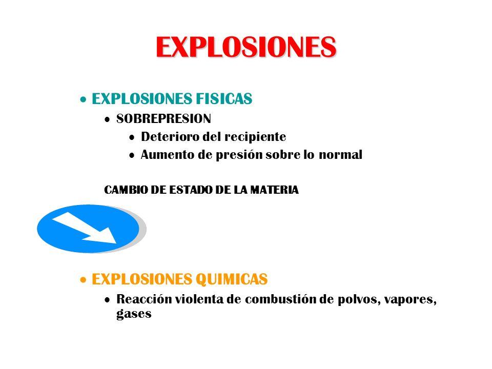 EXPLOSIONES EXPLOSIONES FISICAS SOBREPRESION Deterioro del recipiente Aumento de presión sobre lo normal CAMBIO DE ESTADO DE LA MATERIA EXPLOSIONES QU