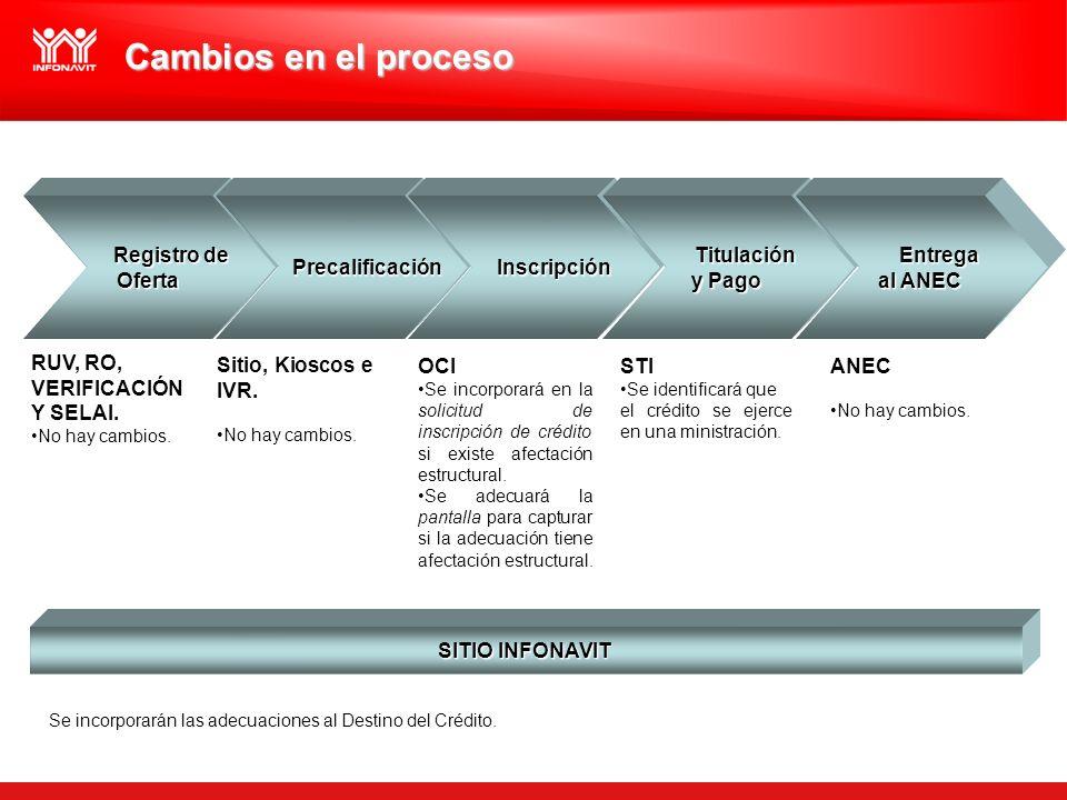 Registro de Registro deOferta Cambios en el proceso Precalificación Precalificación Inscripción Inscripción Titulación Titulación y Pago Entrega Entre