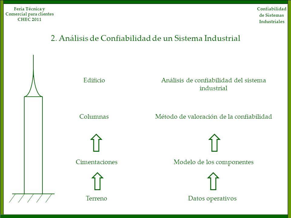 2. Análisis de Confiabilidad de un Sistema Industrial Análisis de confiabilidad del sistema industrial Terreno Cimentaciones Edificio Columnas Datos o