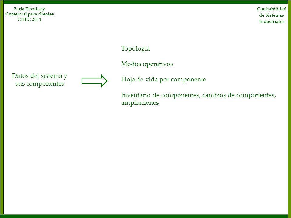 Confiabilidad de Sistemas Industriales Feria Técnica y Comercial para clientes CHEC 2011 Datos del sistema y sus componentes Topología Modos operativo