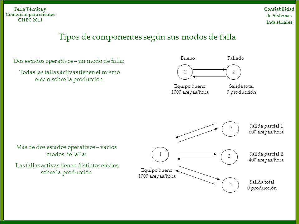 Confiabilidad de Sistemas Industriales Feria Técnica y Comercial para clientes CHEC 2011 Tipos de componentes según sus modos de falla Equipo bueno 10