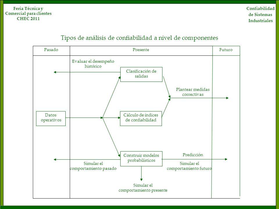Confiabilidad de Sistemas Industriales Feria Técnica y Comercial para clientes CHEC 2011 PresenteFuturo Clasificación de salidas Construir modelos pro