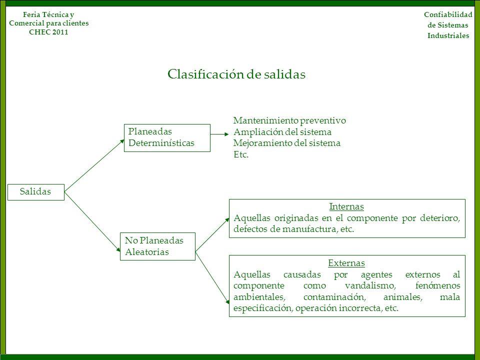 Confiabilidad de Sistemas Industriales Feria Técnica y Comercial para clientes CHEC 2011 Clasificación de salidas Salidas Planeadas Determinísticas No