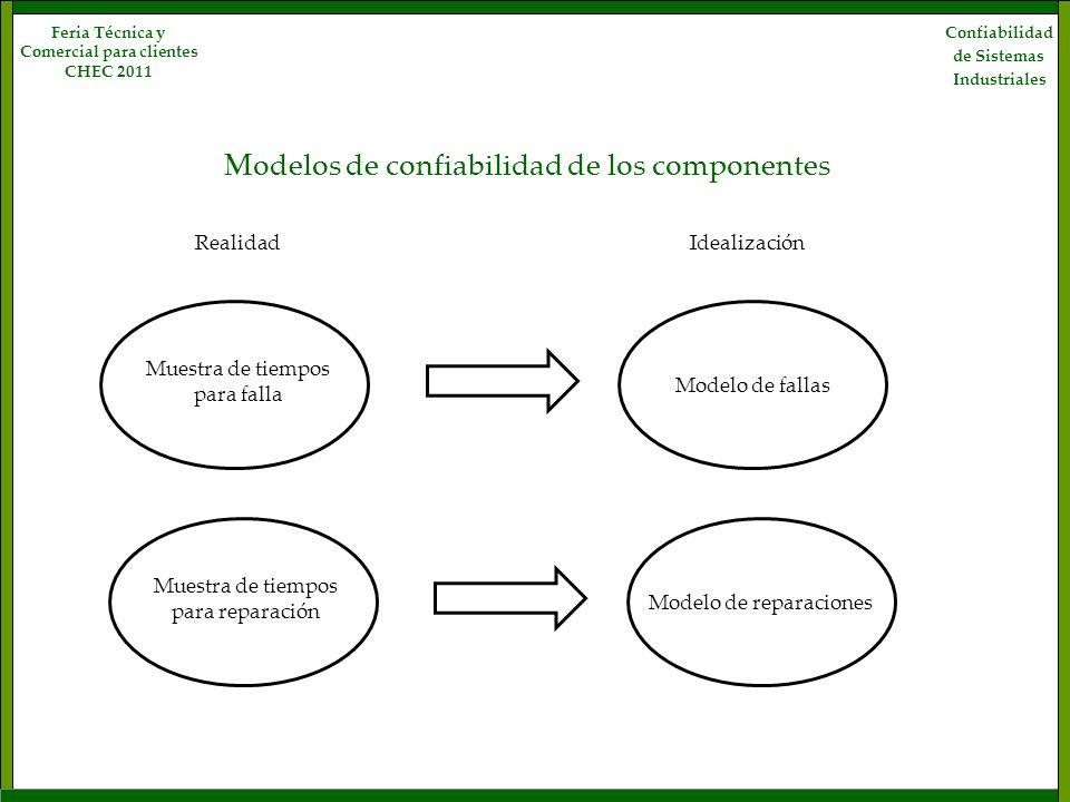 Confiabilidad de Sistemas Industriales Feria Técnica y Comercial para clientes CHEC 2011 Modelos de confiabilidad de los componentes Muestra de tiempo