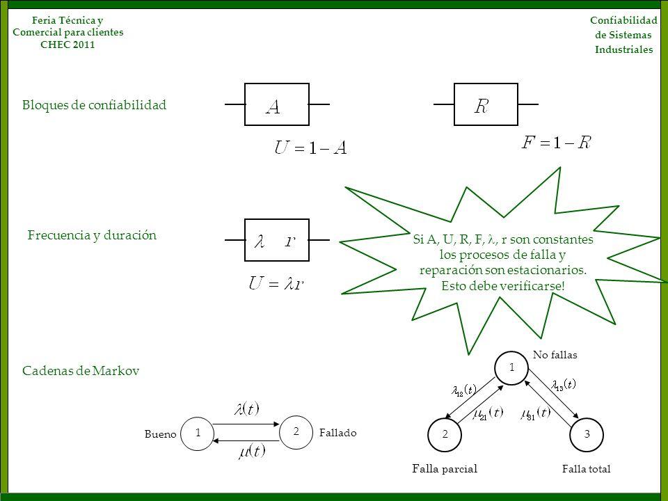 Confiabilidad de Sistemas Industriales Feria Técnica y Comercial para clientes CHEC 2011 Bloques de confiabilidad Frecuencia y duración Cadenas de Mar