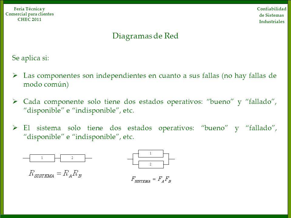 Diagramas de Red Confiabilidad de Sistemas Industriales Feria Técnica y Comercial para clientes CHEC 2011 Se aplica si: Las componentes son independie