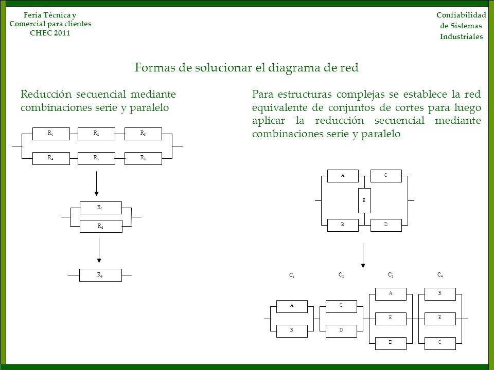 Confiabilidad de Sistemas Industriales Feria Técnica y Comercial para clientes CHEC 2011 R1R1 R2R2 R3R3 R4R4 R5R5 R6R6 R7R7 R8R8 R9R9 A E C BD A B C D