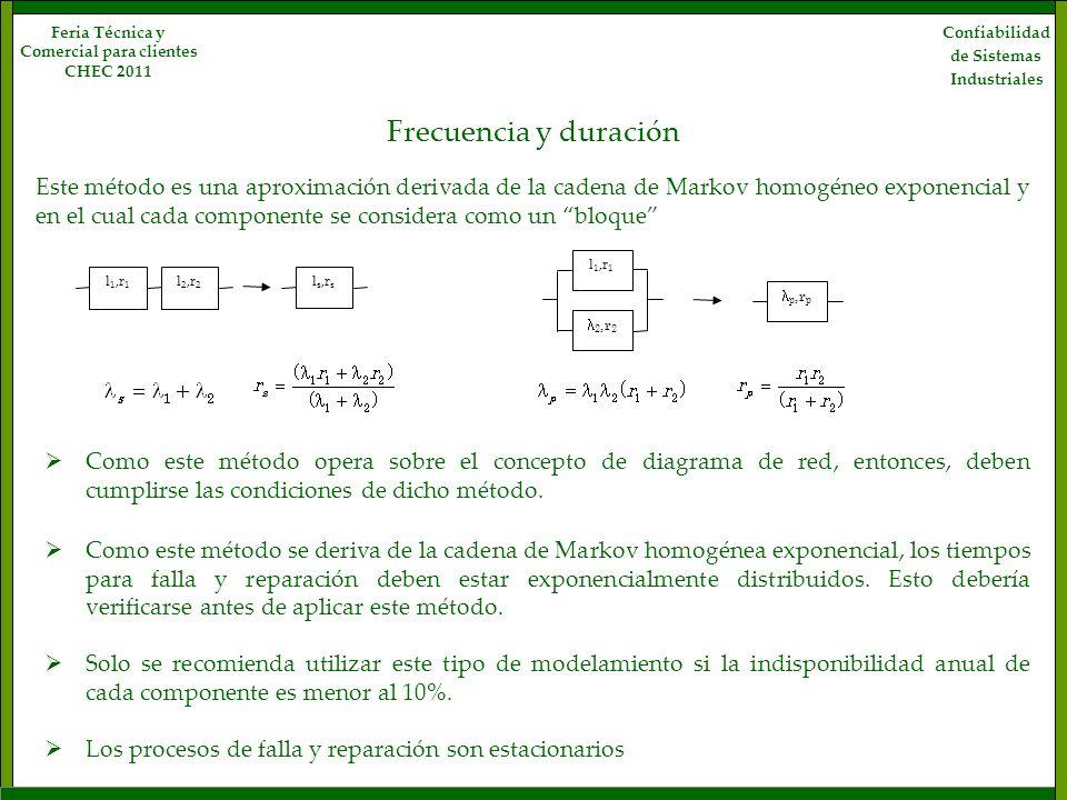 Frecuencia y duración Confiabilidad de Sistemas Industriales Feria Técnica y Comercial para clientes CHEC 2011 Este método es una aproximación derivad