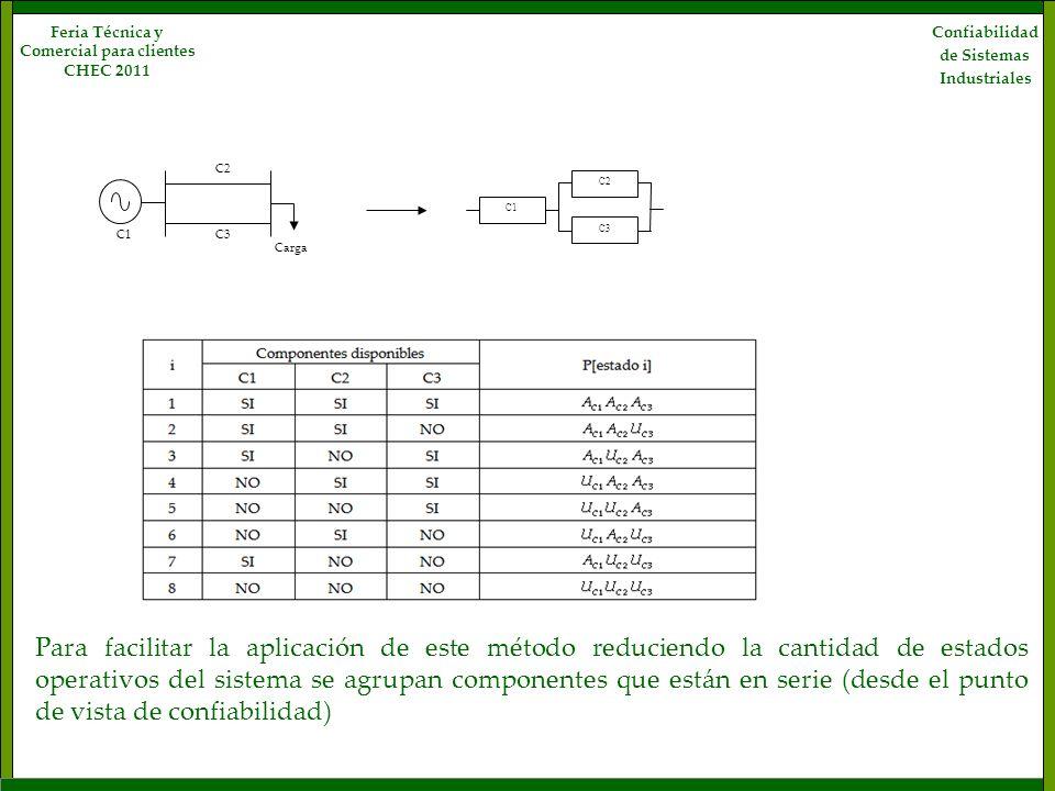 Confiabilidad de Sistemas Industriales Feria Técnica y Comercial para clientes CHEC 2011 C1 C2 C3 Carga C1 C2 C3 Para facilitar la aplicación de este