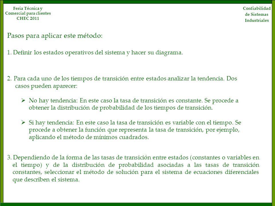 Confiabilidad de Sistemas Industriales Feria Técnica y Comercial para clientes CHEC 2011 1. Definir los estados operativos del sistema y hacer su diag