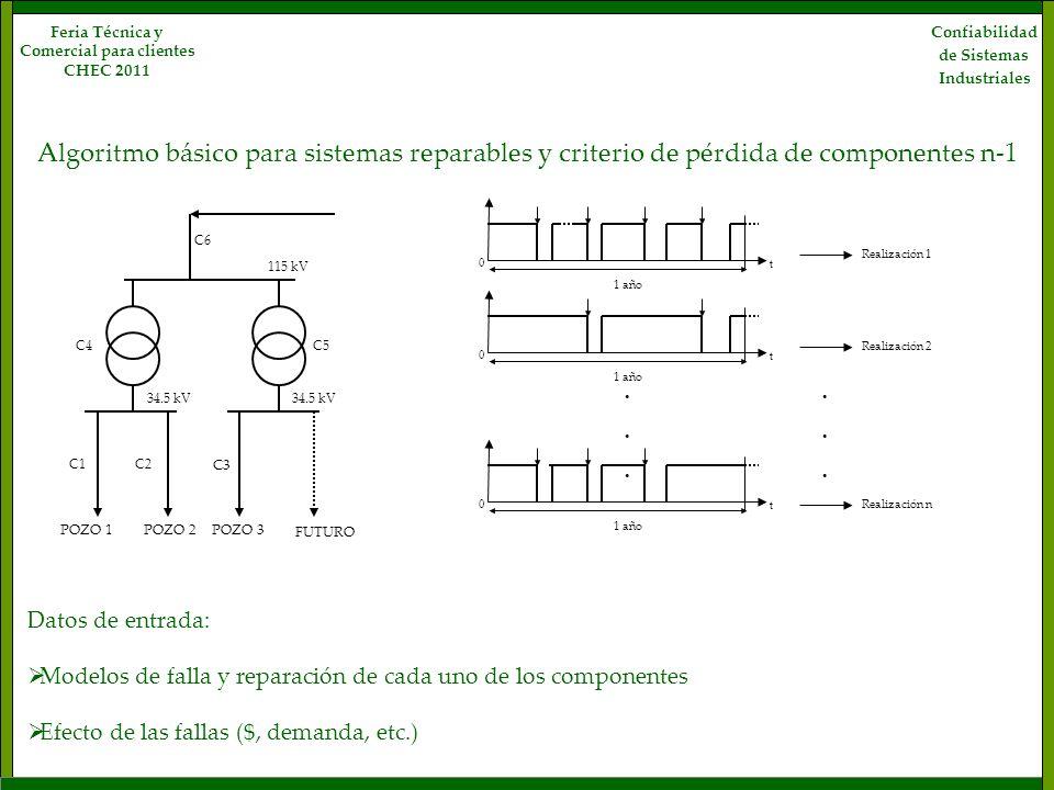 Confiabilidad de Sistemas Industriales Feria Técnica y Comercial para clientes CHEC 2011 t 0 1 año t 0 t 0 Realización 1...... Realización 2...... Rea