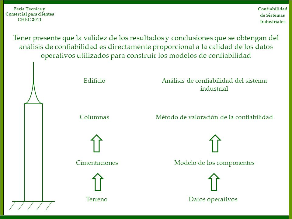 Tener presente que la validez de los resultados y conclusiones que se obtengan del análisis de confiabilidad es directamente proporcional a la calidad