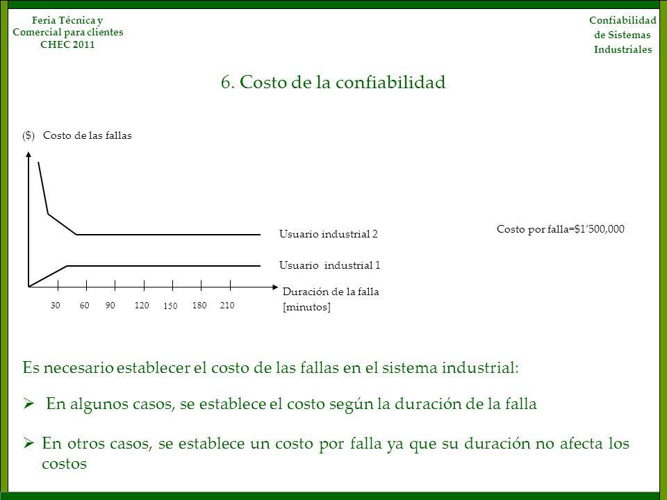 6. Costo de la confiabilidad Confiabilidad de Sistemas Industriales Feria Técnica y Comercial para clientes CHEC 2011 Duración de la falla Costo de la